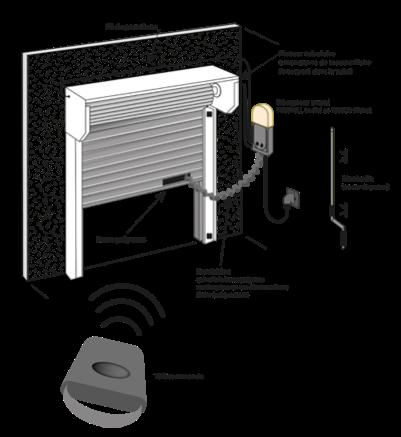 herault matic sp cialiste de l 39 acc s automatique portes. Black Bedroom Furniture Sets. Home Design Ideas